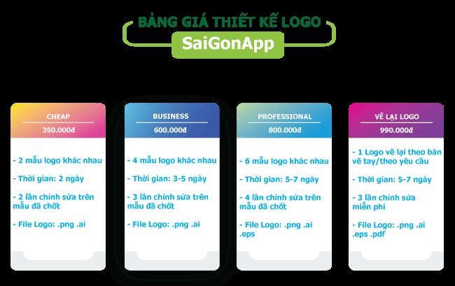 Bảng giá thiết kế Logo shop công ty SaiGonApp